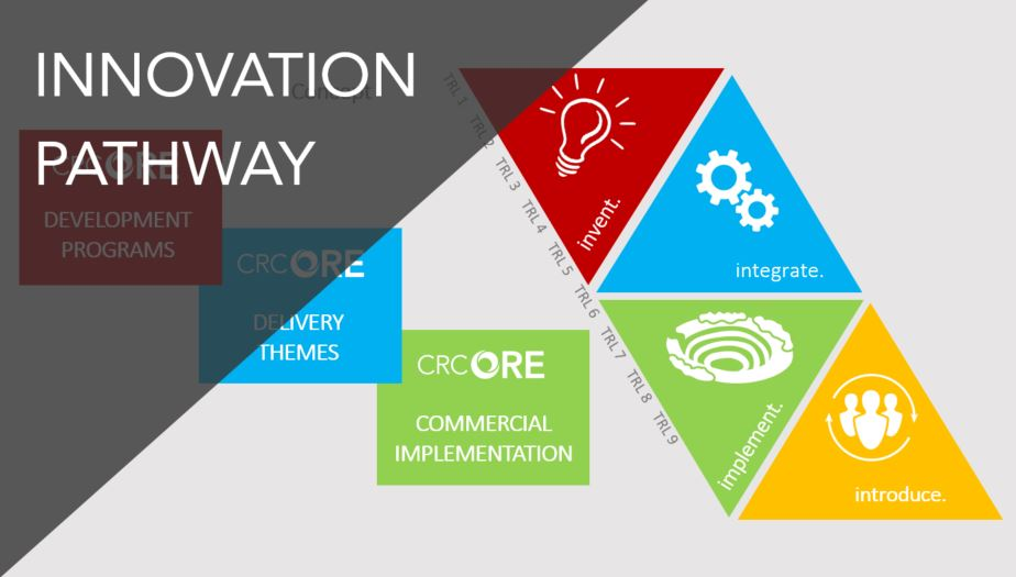 Our Innovation Pathway