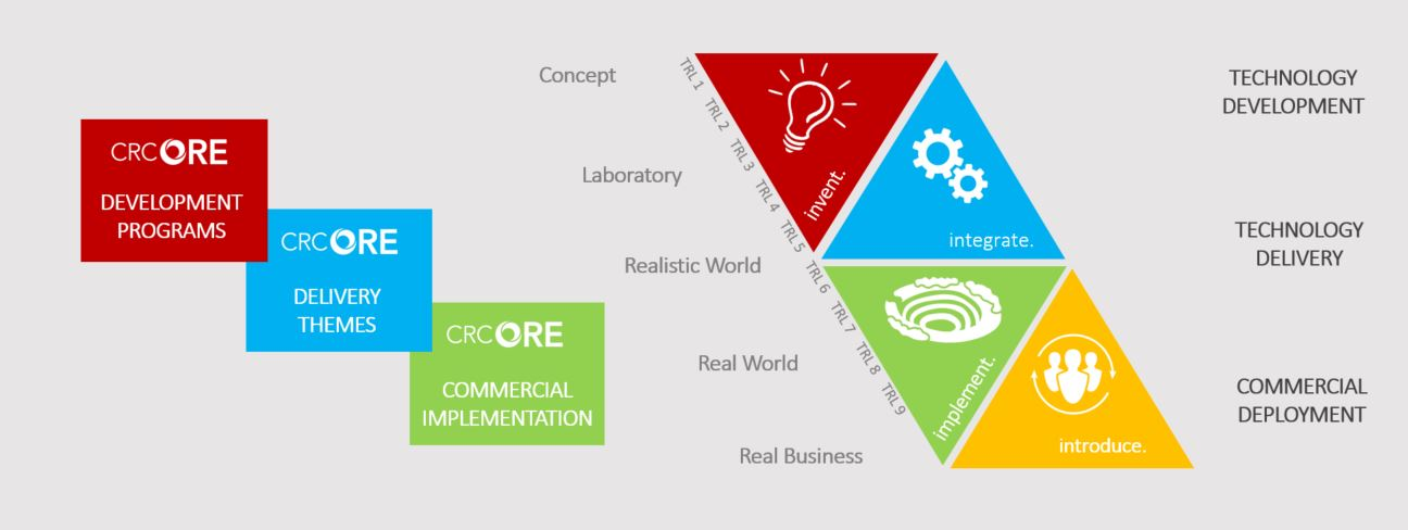 crc ore innovation pathway